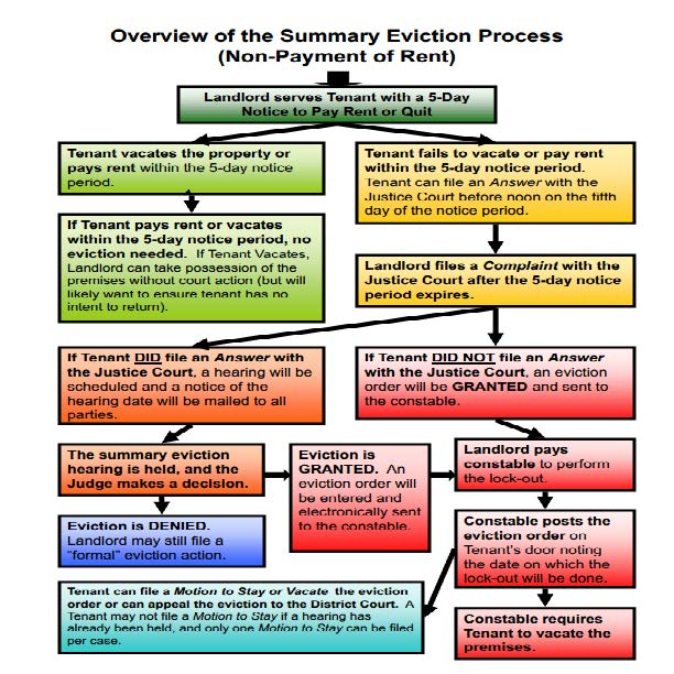 Overview of the Summary Eviction Process (Non-Payment of Rent)